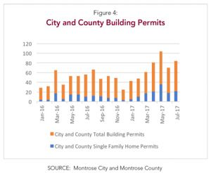 Montrose Colorado City and County Building Permits