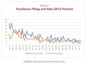 Montrose Colorado Foreclosure Filings and Sales