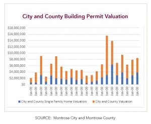 Montrose Colorado city and county building permit valuation