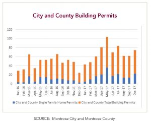 City and county building permits Montrose Colorado