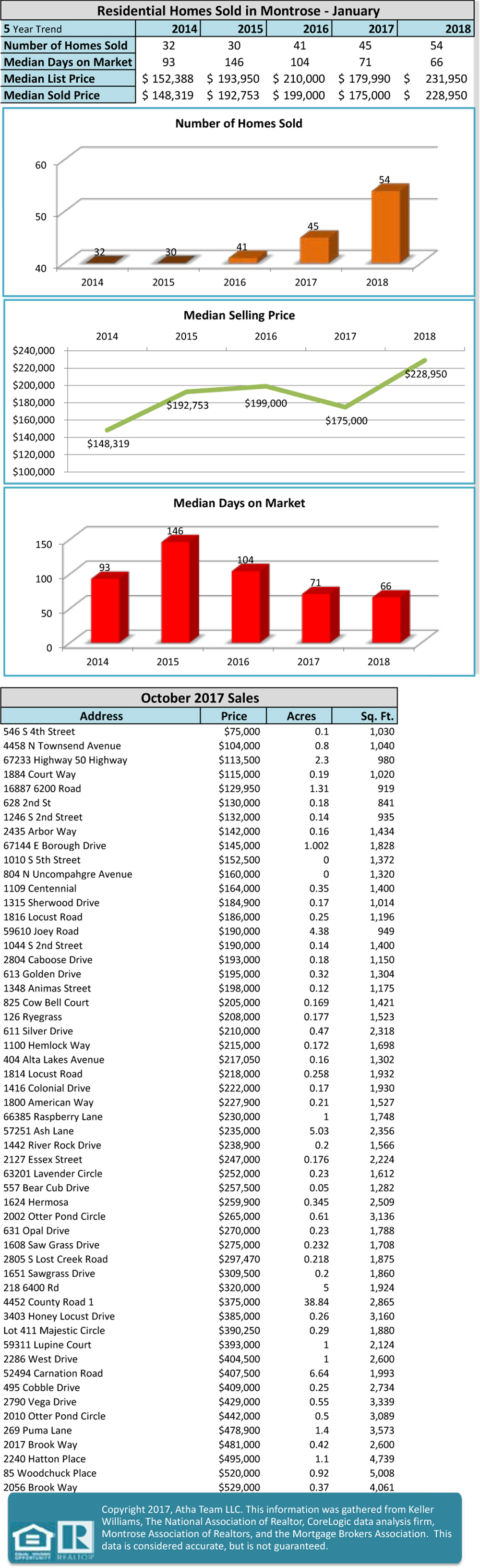 February 2018 local and national market stats update - Atha Team