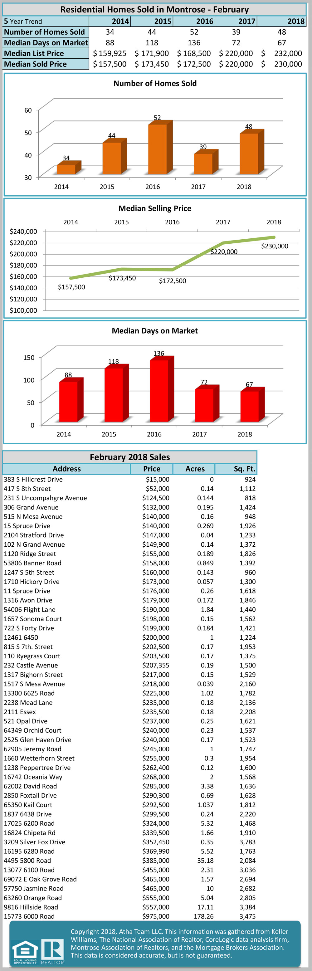 March 2018 local and national market stats update - Atha Team
