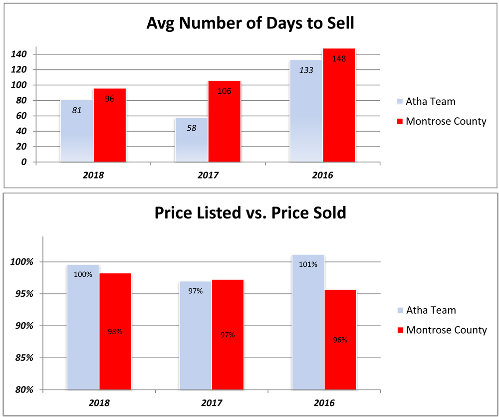 Real Estate Statistics Montrose County and Atha Team Prices and Days on Market