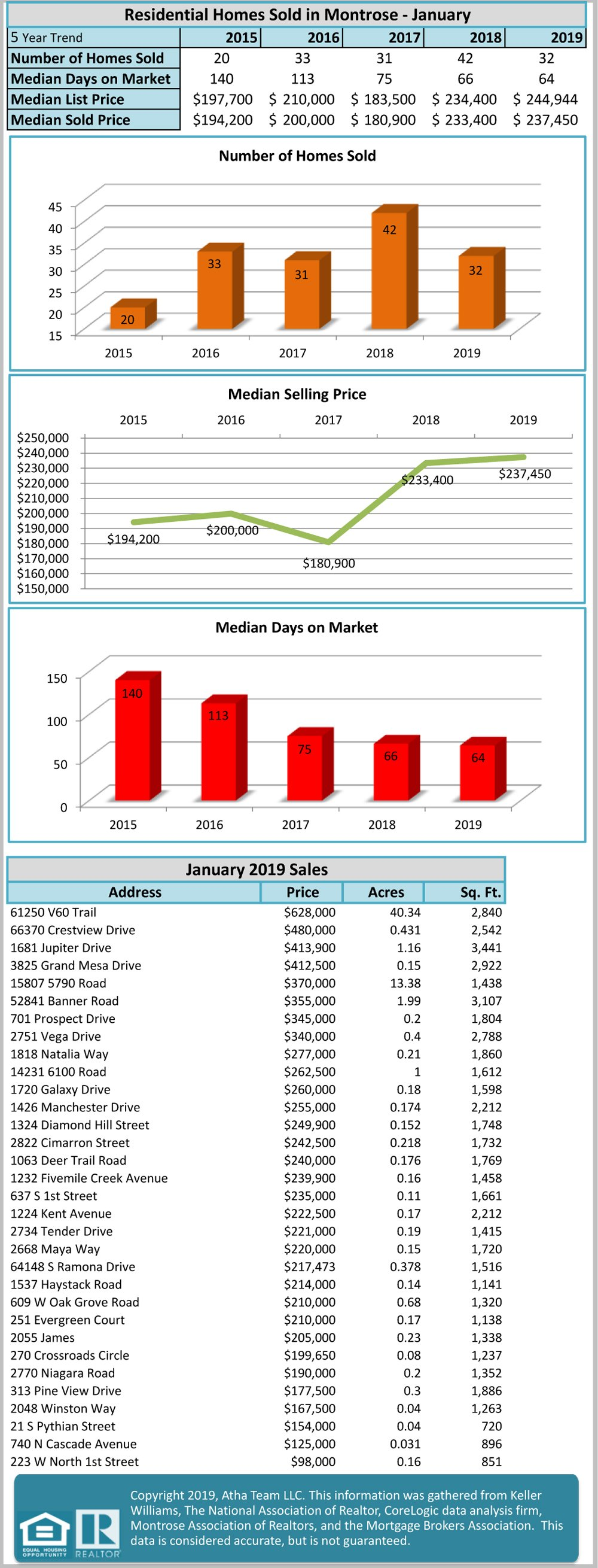 January Real Estate Stats for Montrose Colorado and the National Market - Atha Team Agents