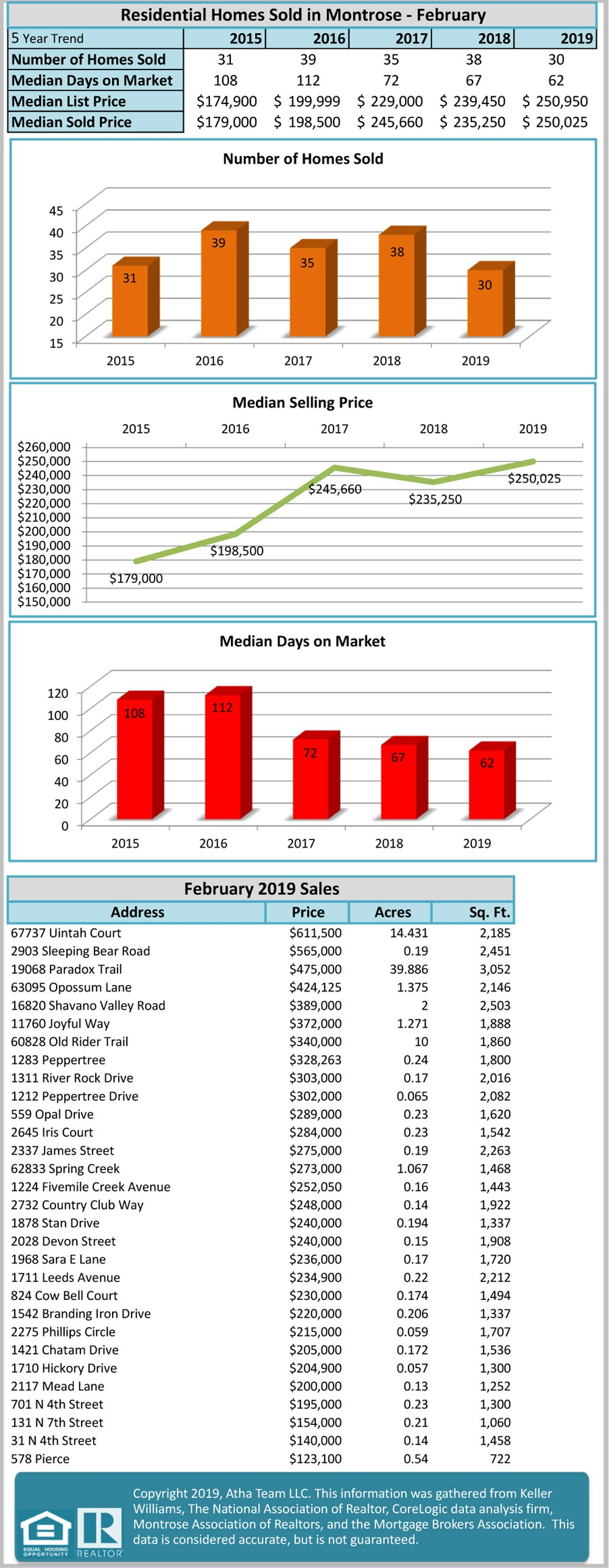Residential Homes Sold in Montrose - February Real Estate Statistics