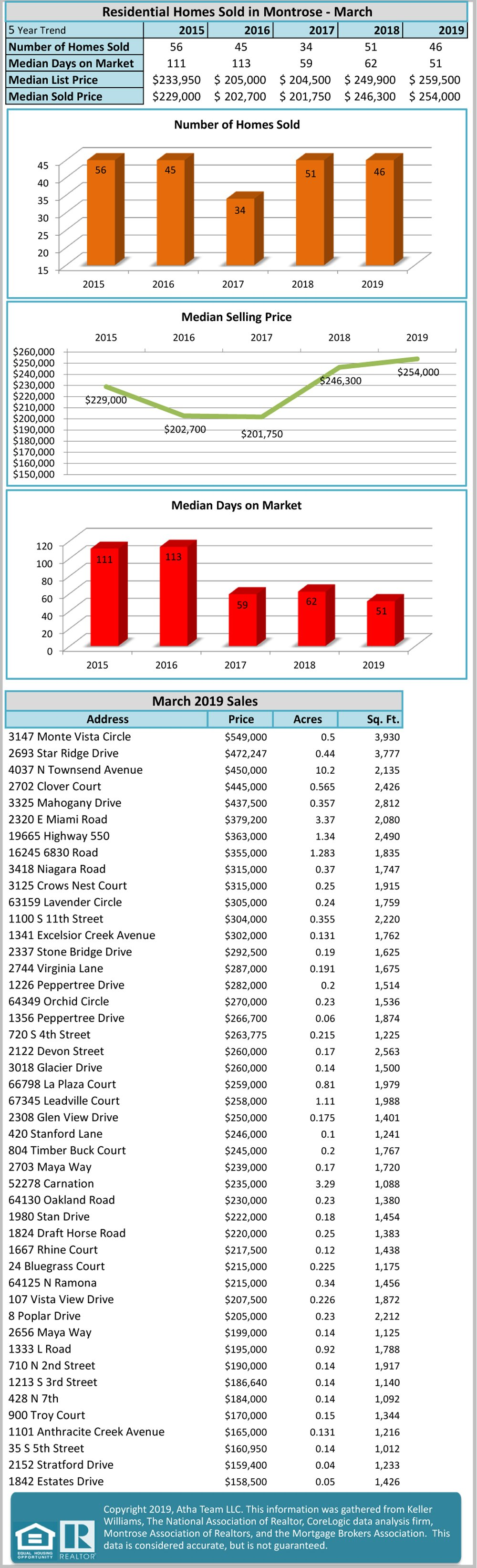Residential Homes Sold in Montrose - March Real Estate Statistics