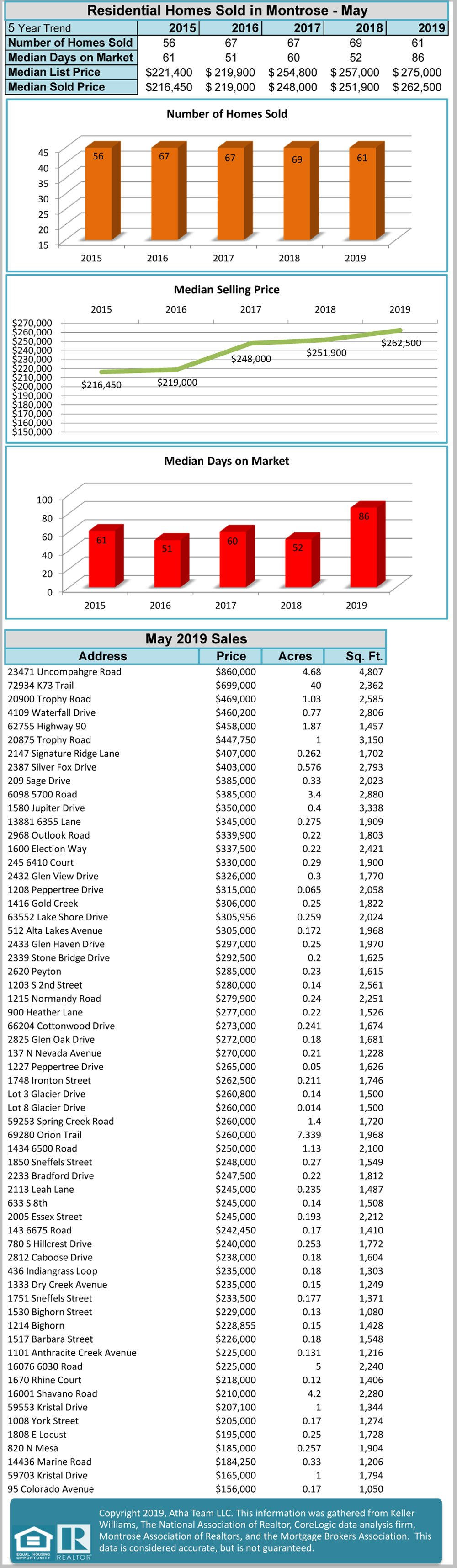 Atha Team Keller Williams Colorado West Realty Market Statistics - 06_2019_Stats