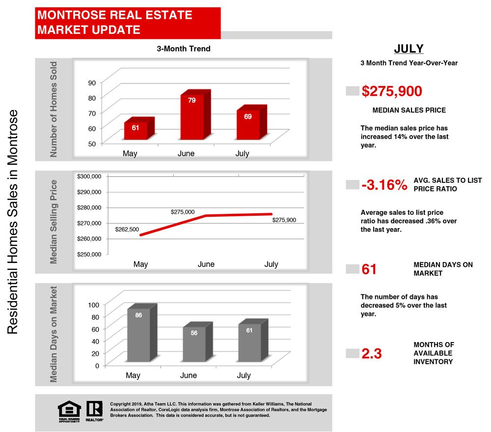 08_2019 Atha Team Real Estate Market Stats - Montrose Colorado