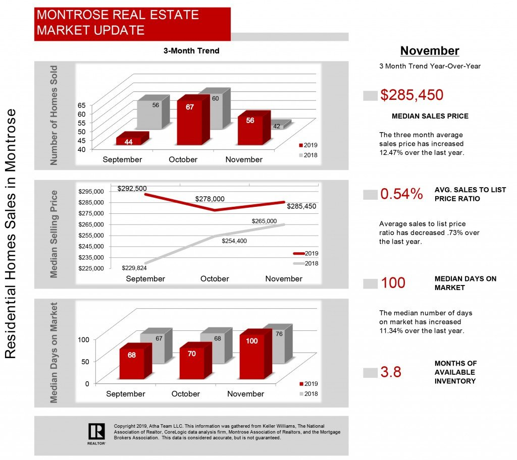 12_2019_Montrose Colorado Real Estate Stats - Atha Team Realty