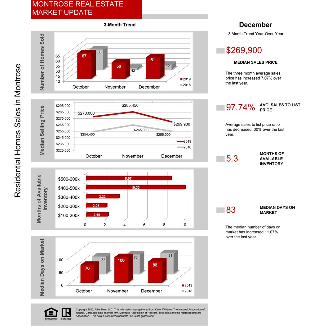 01_2020_Montrose Colorado Real Estate Stats - Atha Team Realty