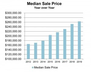 Montrose Colorado Real Estate Median Sale Price - Residential Home Sales