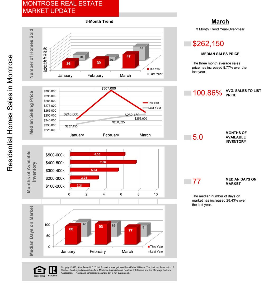 Atha-Team-Real-Estate-Statistics---Market-Update-04_2020_Stats