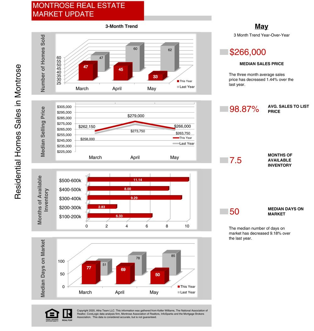 Real Estate Statistics Montrose Colorado 06_2020_Stats - Atha Team Market Update