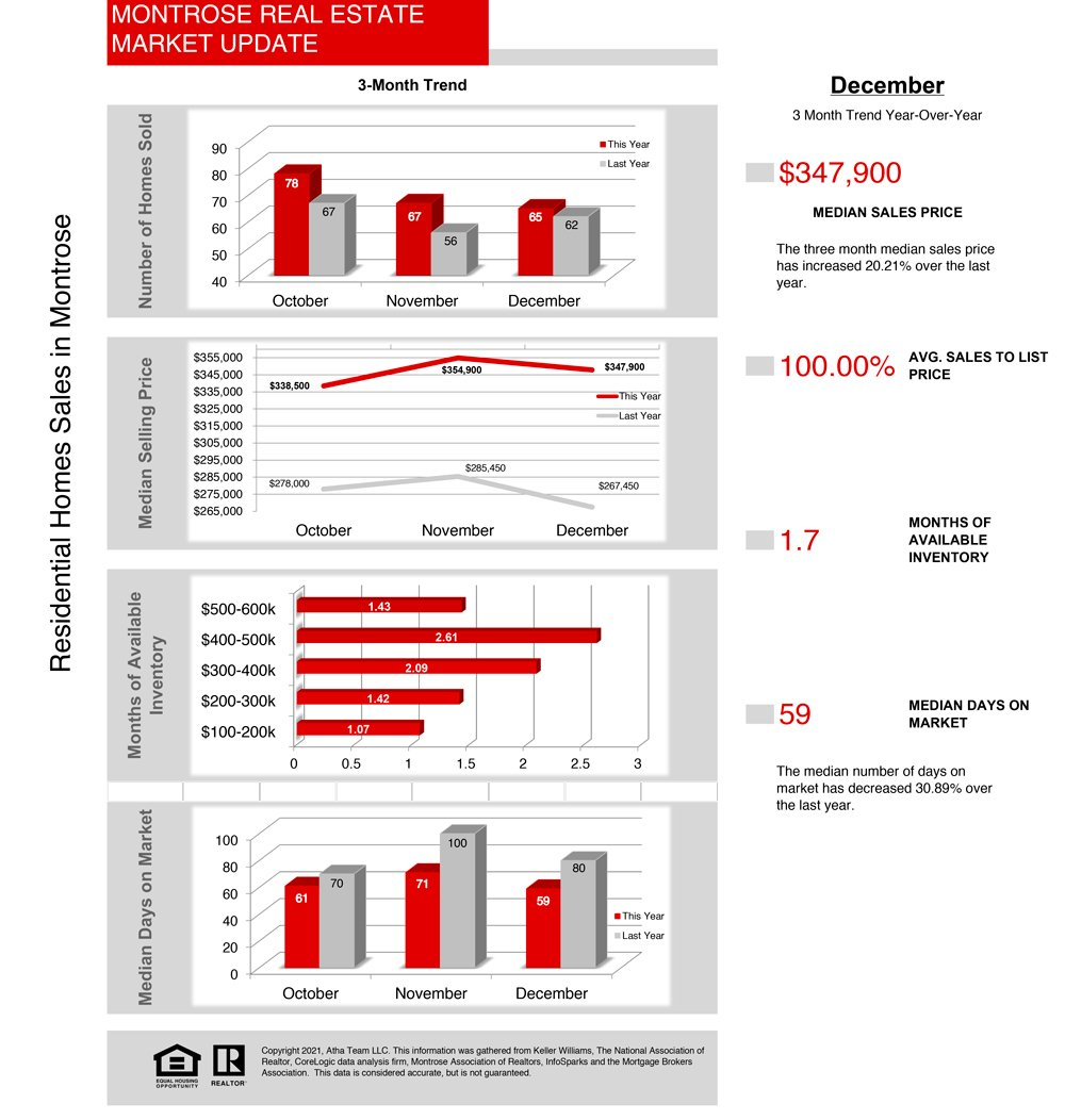 January Real Estate Statistics for Montrose Colorado - Atha Team 01_2021_Stats