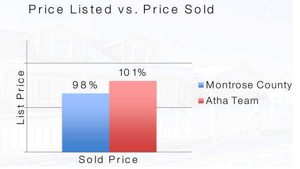 1-Homes-Listed-vs-Homes-Sold-2018-2019 Atha Team Statistics