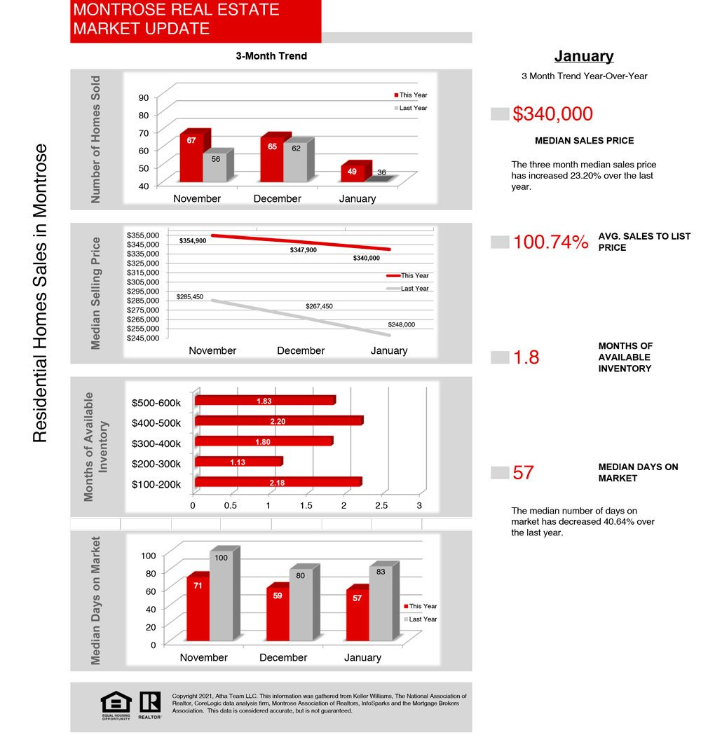 Montrose Real Estate Statistics by the Atha Team---02_2021_Stats